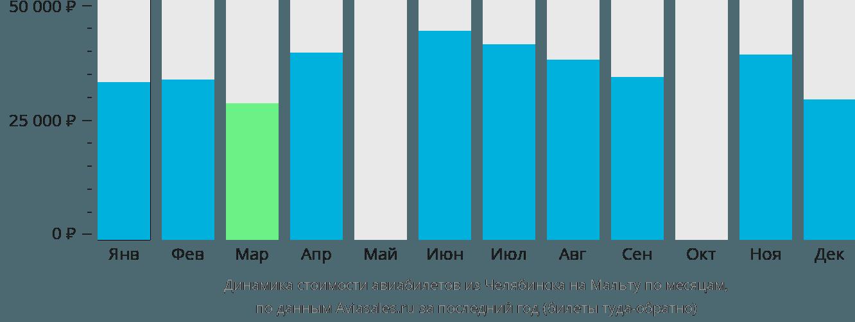 Динамика стоимости авиабилетов из Челябинска на Мальту по месяцам