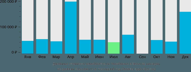 Динамика стоимости авиабилетов из Челябинска в Мале по месяцам