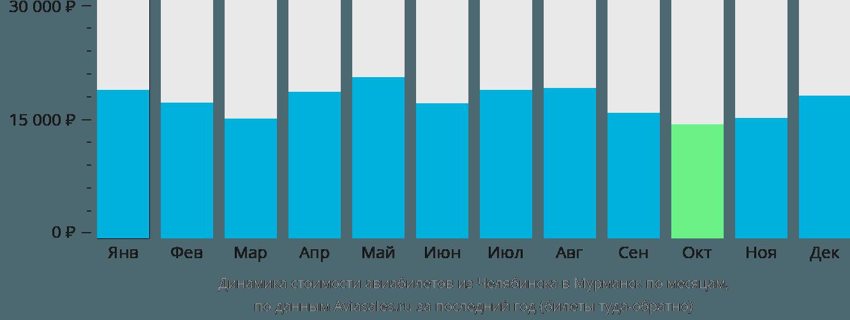 Динамика стоимости авиабилетов из Челябинска в Мурманск по месяцам