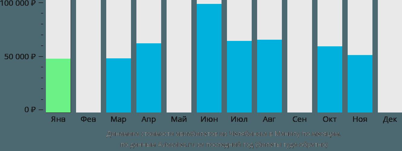 Динамика стоимости авиабилетов из Челябинска в Манилу по месяцам