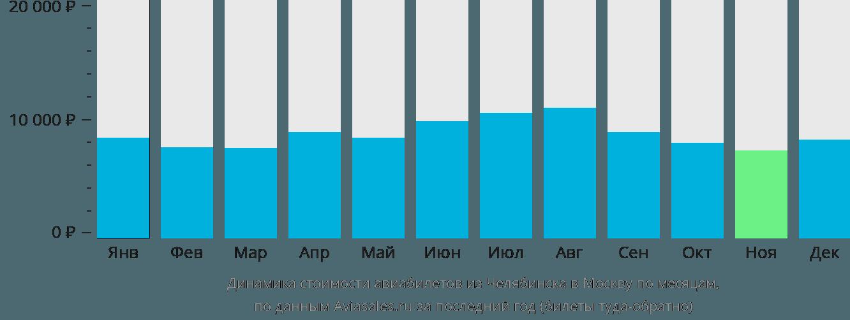 Динамика стоимости авиабилетов из Челябинска в Москву по месяцам