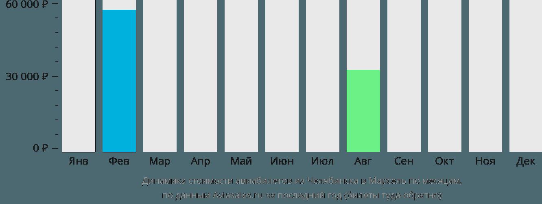 Динамика стоимости авиабилетов из Челябинска в Марсель по месяцам