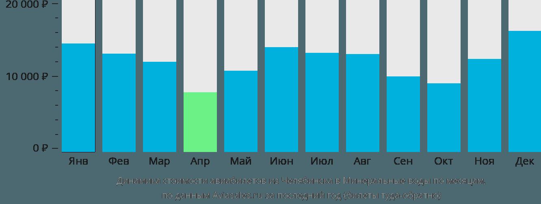 Динамика стоимости авиабилетов из Челябинска в Минеральные воды по месяцам