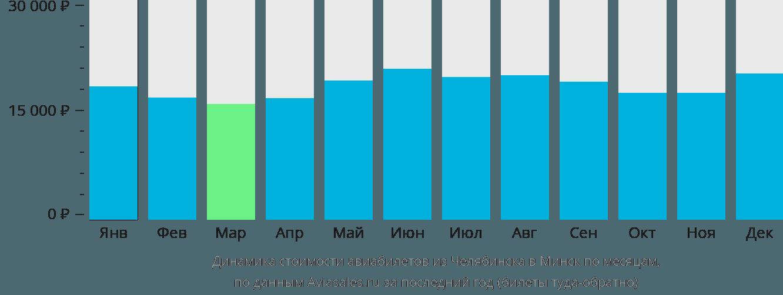 Динамика стоимости авиабилетов из Челябинска в Минск по месяцам