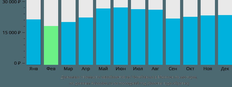 Динамика стоимости авиабилетов из Челябинска в Мюнхен по месяцам