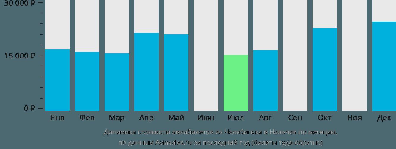 Динамика стоимости авиабилетов из Челябинска в Нальчик по месяцам