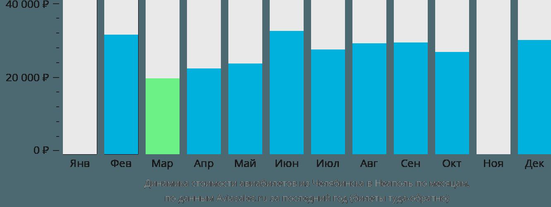 Динамика стоимости авиабилетов из Челябинска в Неаполь по месяцам
