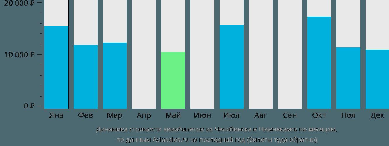 Динамика стоимости авиабилетов из Челябинска в Нижнекамск по месяцам
