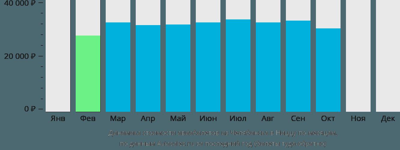 Динамика стоимости авиабилетов из Челябинска в Ниццу по месяцам
