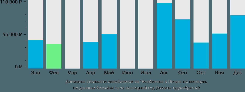 Динамика стоимости авиабилетов из Челябинска в Нячанг по месяцам