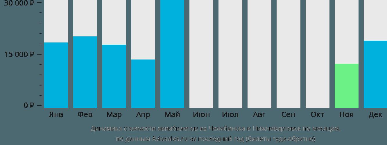 Динамика стоимости авиабилетов из Челябинска в Нижневартовск по месяцам