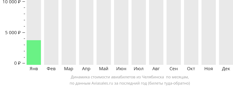 Динамика стоимости авиабилетов из Челябинска в Эн-Наджаф по месяцам