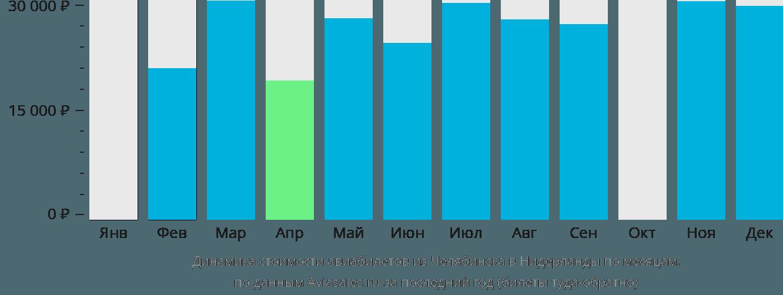 Динамика стоимости авиабилетов из Челябинска в Нидерланды по месяцам
