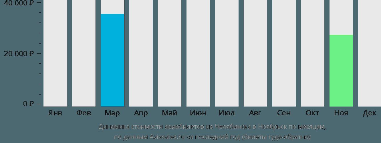 Динамика стоимости авиабилетов из Челябинска в Ноябрьск по месяцам