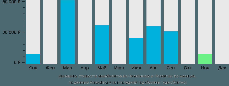 Динамика стоимости авиабилетов из Челябинска в Норвегию по месяцам