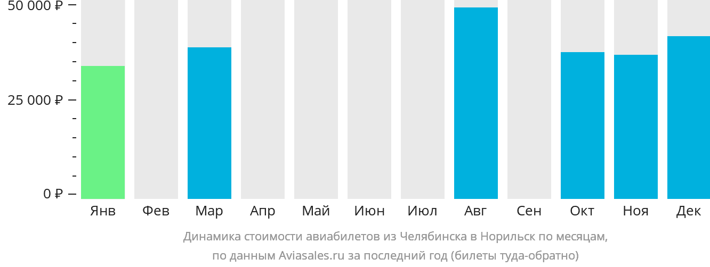 Динамика стоимости авиабилетов из Челябинска в Норильск по месяцам