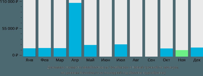 Динамика стоимости авиабилетов из Челябинска в Новый Уренгой по месяцам
