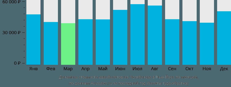 Динамика стоимости авиабилетов из Челябинска в Нью-Йорк по месяцам