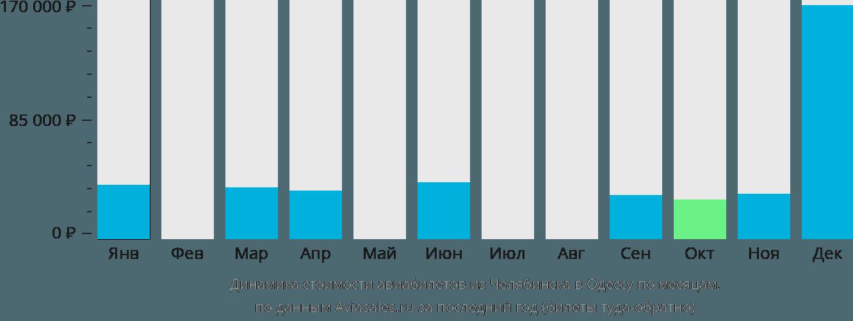 Динамика стоимости авиабилетов из Челябинска в Одессу по месяцам