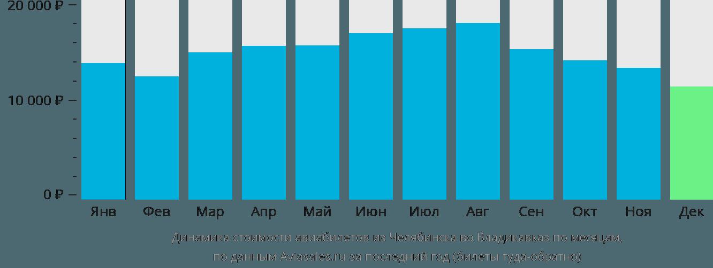 Динамика стоимости авиабилетов из Челябинска во Владикавказ по месяцам
