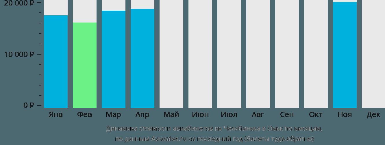 Динамика стоимости авиабилетов из Челябинска в Омск по месяцам