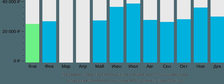 Динамика стоимости авиабилетов из Челябинска в Осло по месяцам