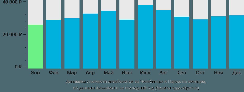 Динамика стоимости авиабилетов из Челябинска в Париж по месяцам