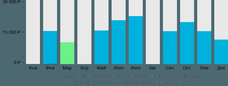Динамика стоимости авиабилетов из Челябинска в Петрозаводск по месяцам