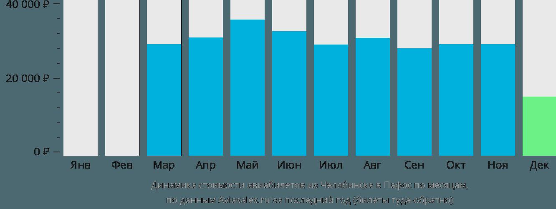 Динамика стоимости авиабилетов из Челябинска в Пафос по месяцам
