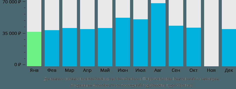 Динамика стоимости авиабилетов из Челябинска в Петропавловск-Камчатский по месяцам