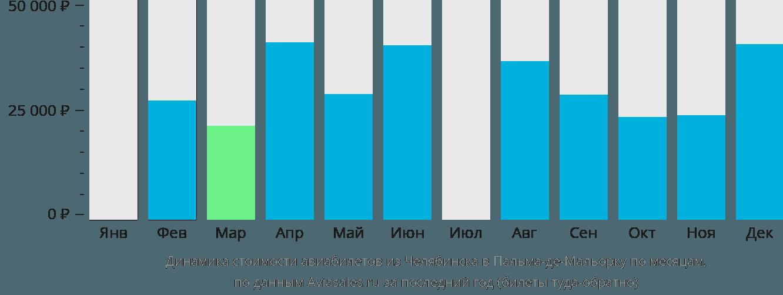 Динамика стоимости авиабилетов из Челябинска в Пальма-де-Майорку по месяцам
