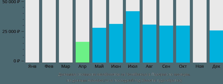 Динамика стоимости авиабилетов из Челябинска в Палермо по месяцам
