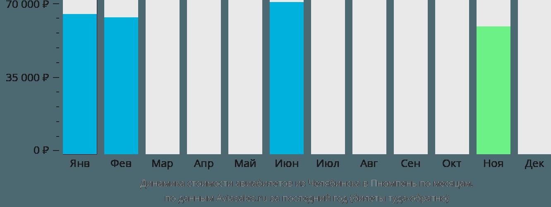 Динамика стоимости авиабилетов из Челябинска в Пномпень по месяцам