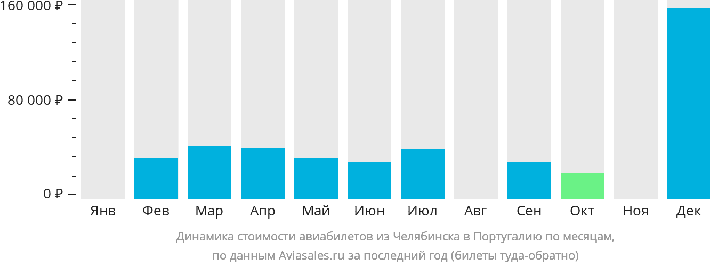 Динамика стоимости авиабилетов из Челябинска в Португалию по месяцам