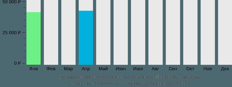 Динамика стоимости авиабилетов из Челябинска в Полярный по месяцам
