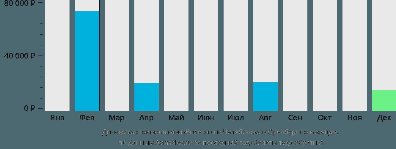 Динамика стоимости авиабилетов из Челябинска в Оренбург по месяцам