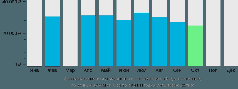 Динамика стоимости авиабилетов из Челябинска на Родос по месяцам