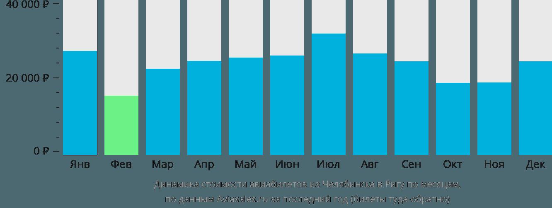 Динамика стоимости авиабилетов из Челябинска в Ригу по месяцам