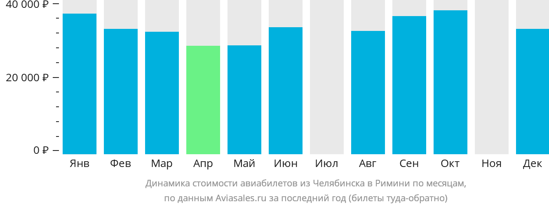 Динамика стоимости авиабилетов из Челябинска в Римини по месяцам
