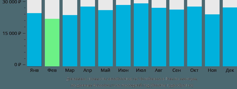 Динамика стоимости авиабилетов из Челябинска в Рим по месяцам