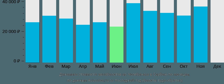 Динамика стоимости авиабилетов из Челябинска в Сербию по месяцам