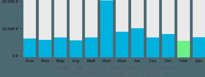 Динамика стоимости авиабилетов из Челябинска в Саратов по месяцам