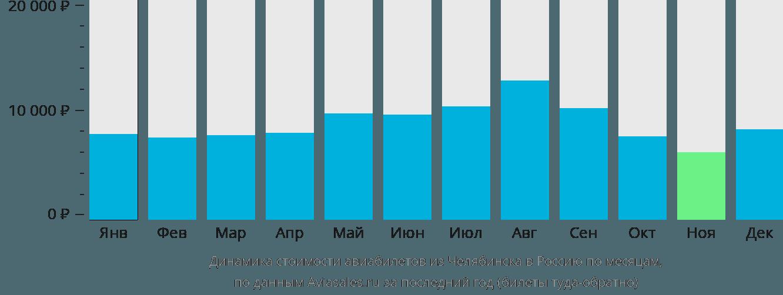 Динамика стоимости авиабилетов из Челябинска в Россию по месяцам