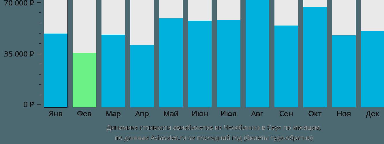 Динамика стоимости авиабилетов из Челябинска в Сеул по месяцам
