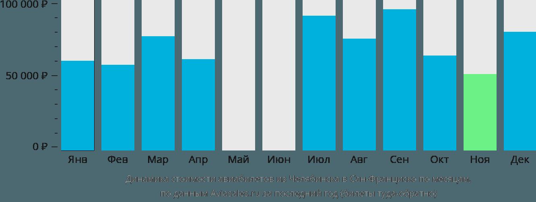 Динамика стоимости авиабилетов из Челябинска в Сан-Франциско по месяцам