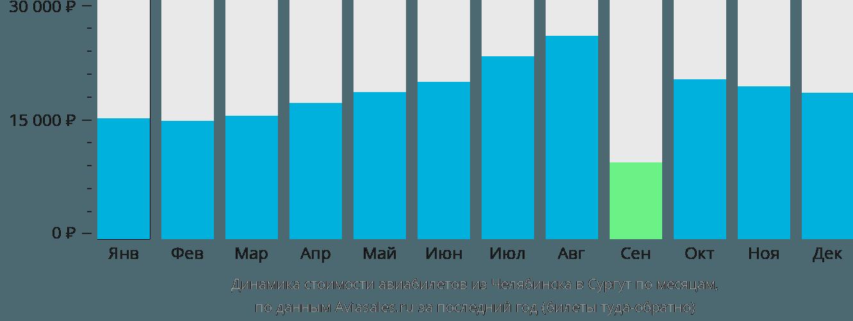 Динамика стоимости авиабилетов из Челябинска в Сургут по месяцам