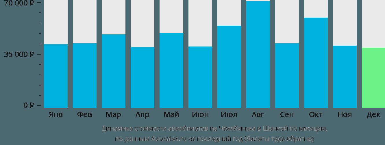 Динамика стоимости авиабилетов из Челябинска в Шанхай по месяцам