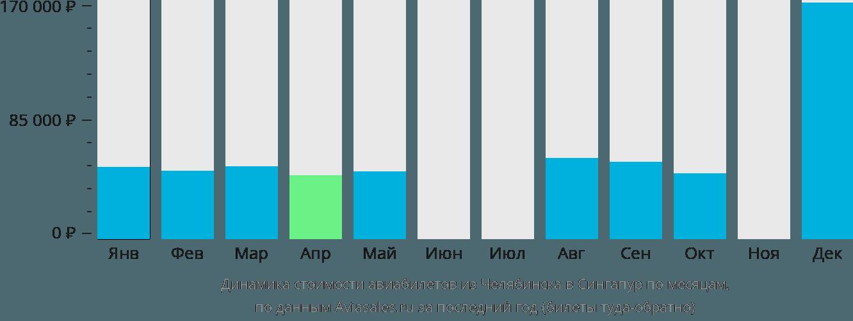 Динамика стоимости авиабилетов из Челябинска в Сингапур по месяцам
