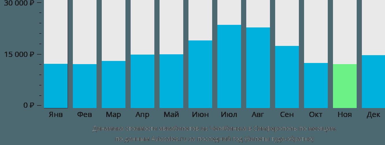 Динамика стоимости авиабилетов из Челябинска в Симферополь по месяцам