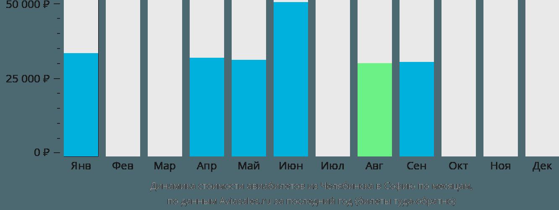 Динамика стоимости авиабилетов из Челябинска в Софию по месяцам